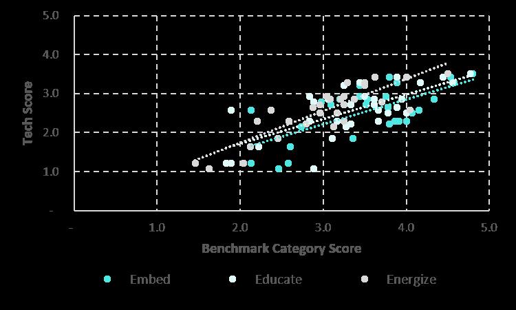 Correlation to tech